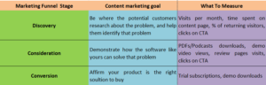 marketing funnel content goals